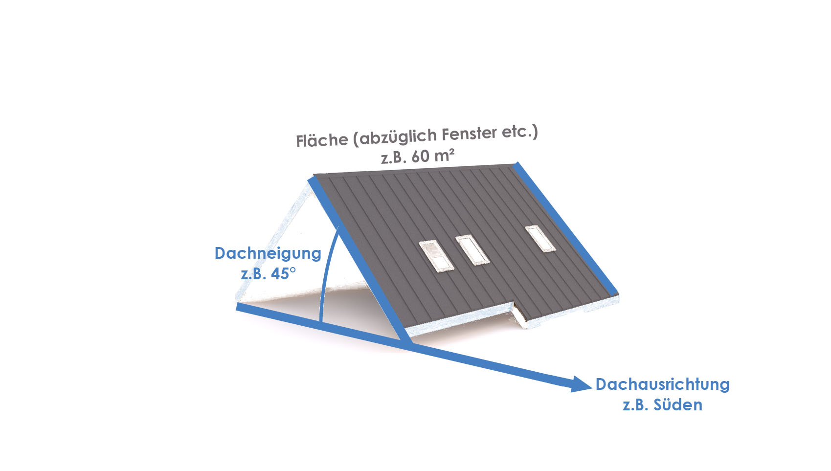 Explanation of roof area orientation and tilt angle.